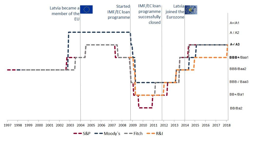 Latvijas kredītreitinga attīstība