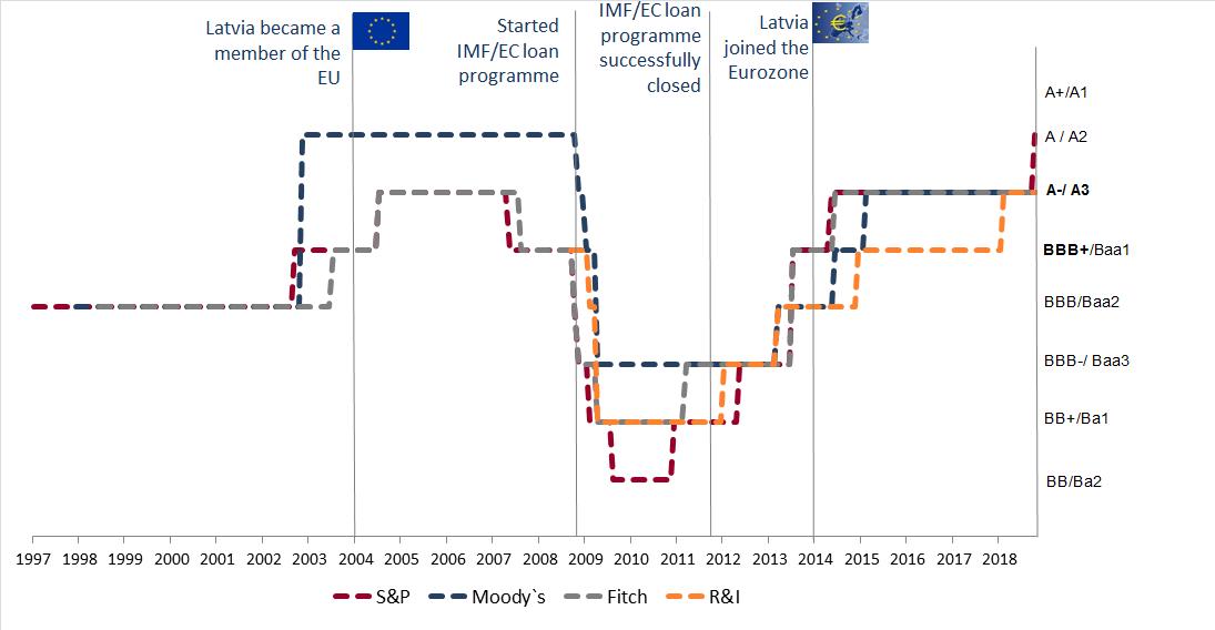 Development of Latvia`s credit rating